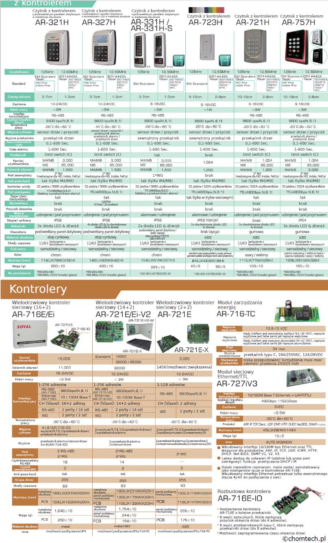 Czytniki z wbudowanym  kontrolerem | Kontrolery oraz moduły dodatkowe